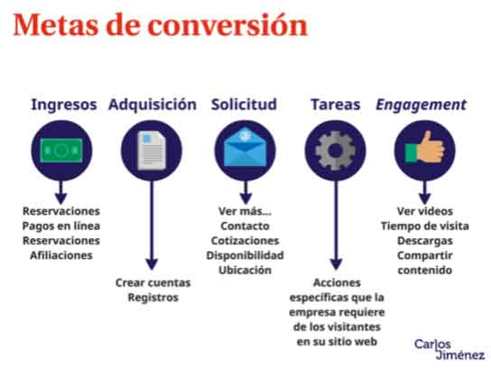 Carlos-Jimenez-Metas-de-Conversion